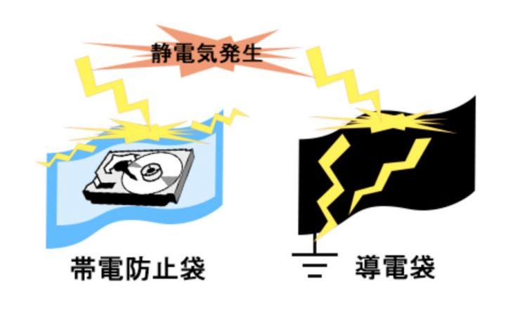 帯電防止、ESD対策、静電気対策における基礎知識