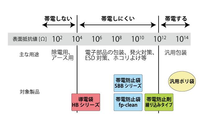 製品の選び方(対策したい目的別製品一覧図)