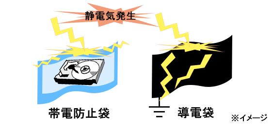 静電気発生の仕組み