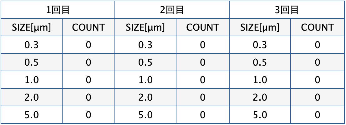 微粒子測定結果(測定器 RION KC-03A1)